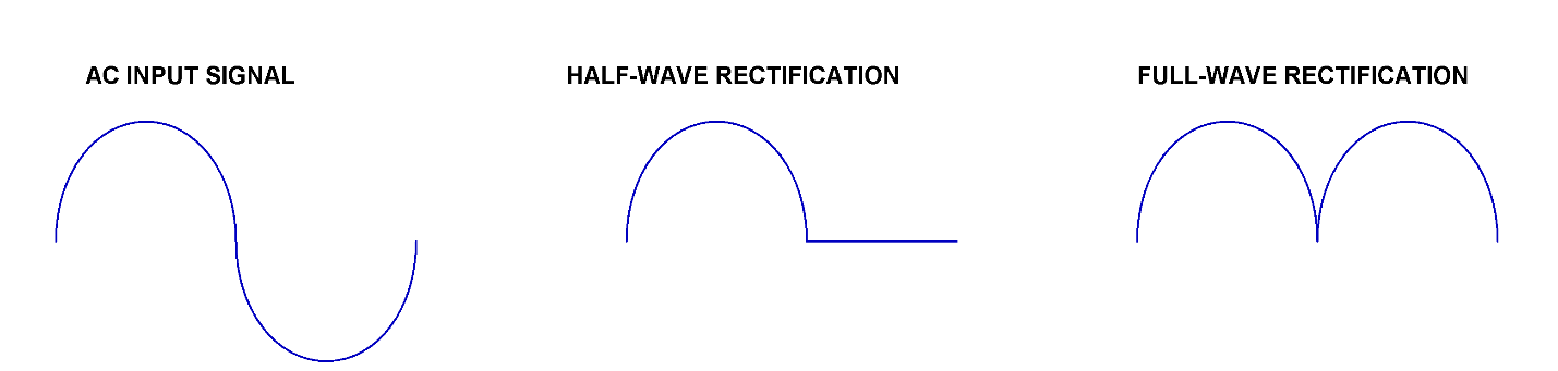 Difference between outputs of half- and full- wave rectifiers