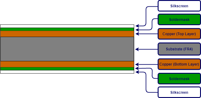 Construction of the Double Layer Printed Circuit Board